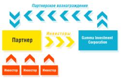 Схема партнерства