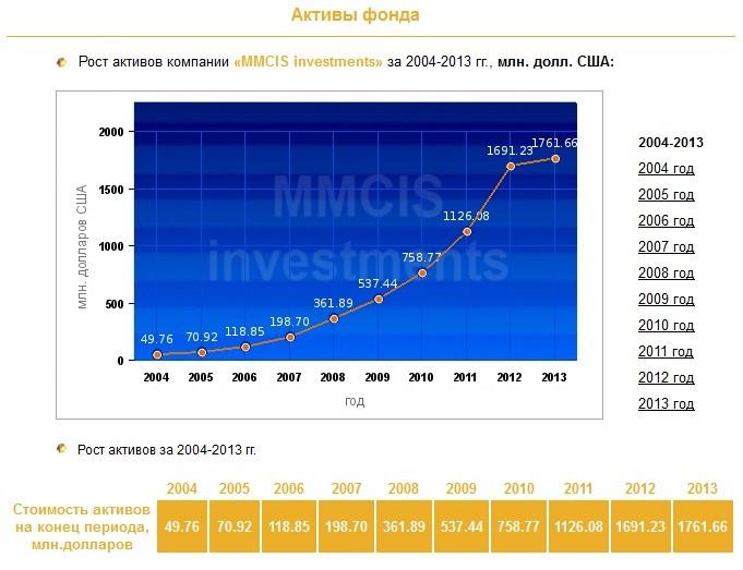 Доходность и активы компании