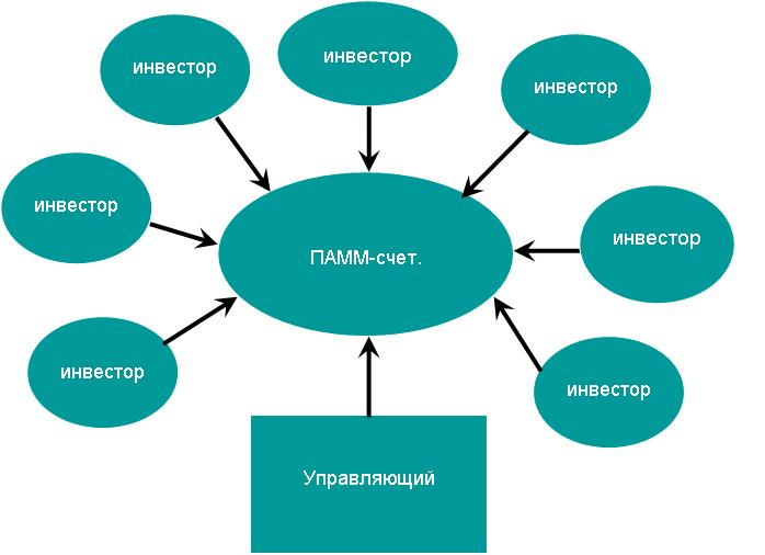 Схема работы памм-счета