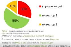 Изображение - Инвестирование в памм-счета развод или нет raspredelenie-pamm-250x166